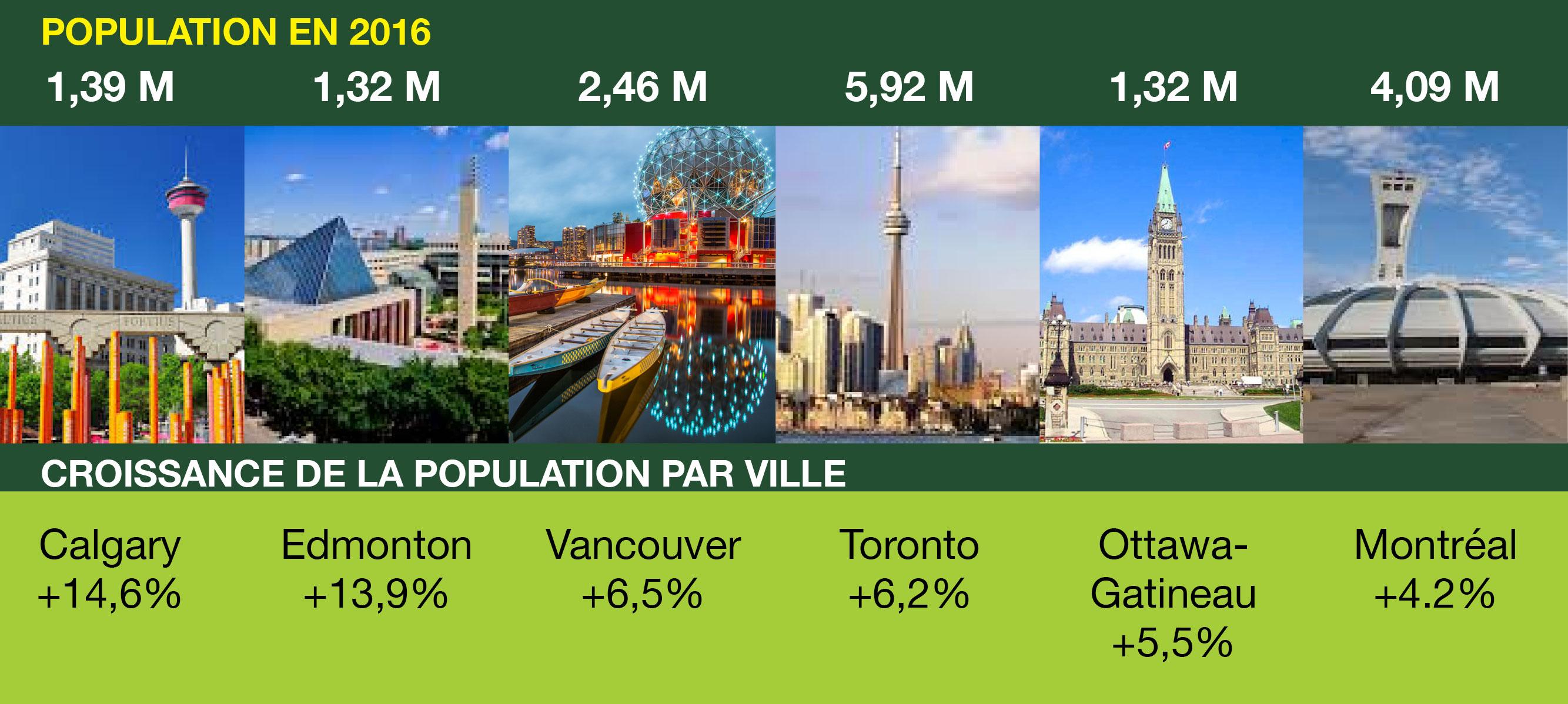 Le Canada reste l'un des meilleurs pays pour prendre sa retraite